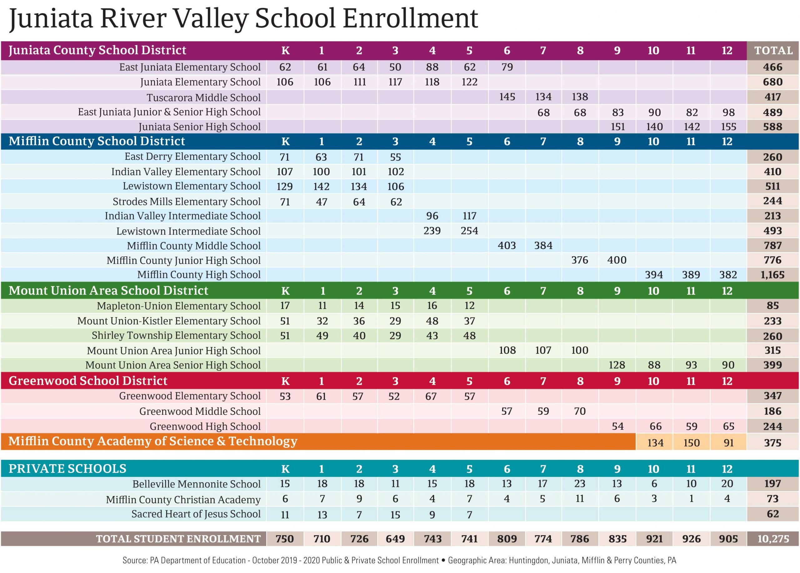 Juniata River Valley School Enrollment